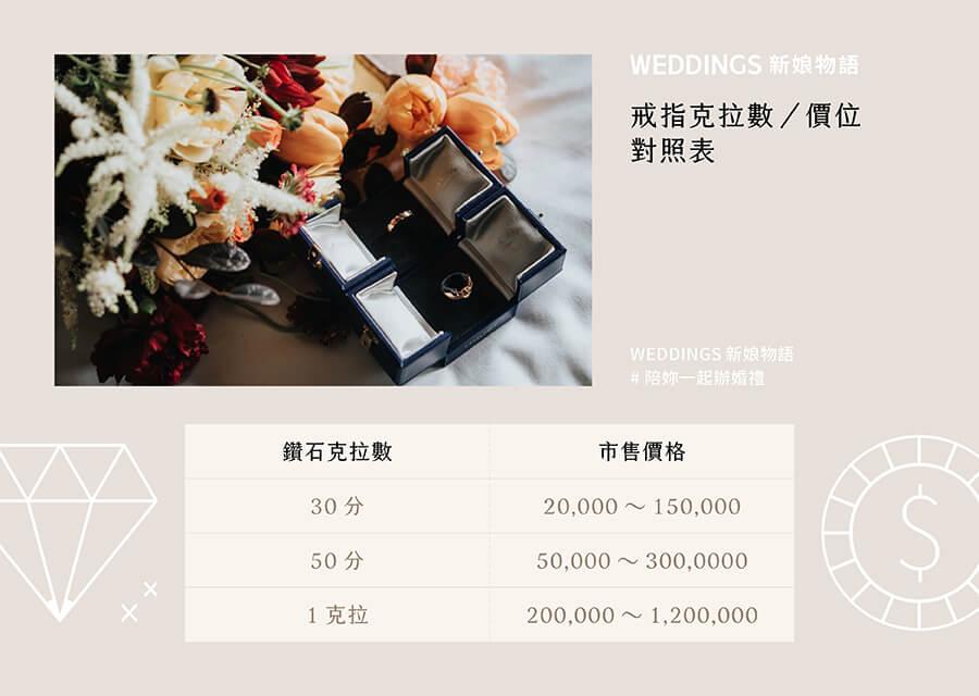 求婚必看!鑽戒價碼為何大不同?