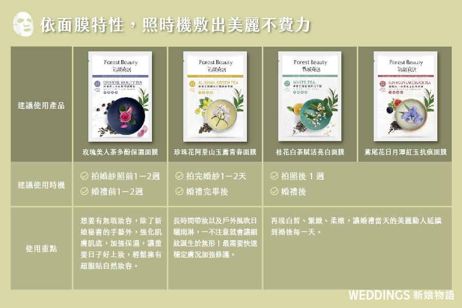 婚前保養,開架面膜,保濕面膜,氧顏森活,森果系列茶面膜